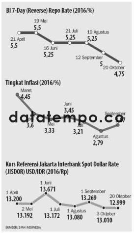 BI 7- Day (Reverse) Repo Rate (2016/%).