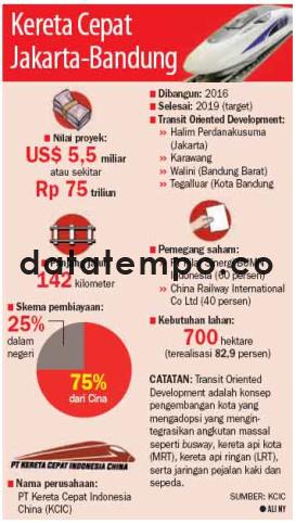Kereta Cepat Jakarta-Bandung.