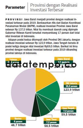 Provinsi dengan Realisasi Investasi Terbesar